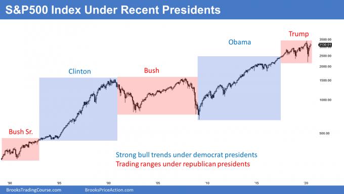 stock market under democrat presidents