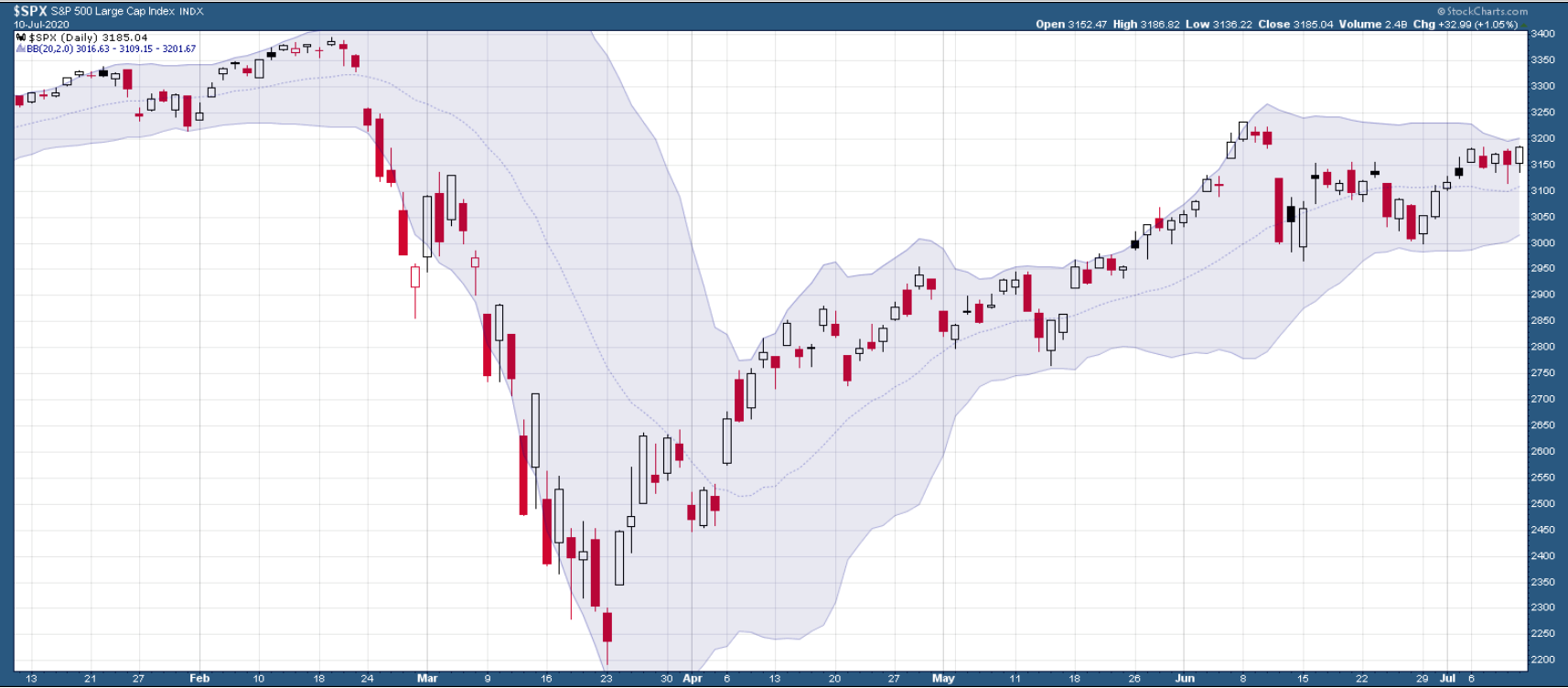 SPX with Bollinger Bands
