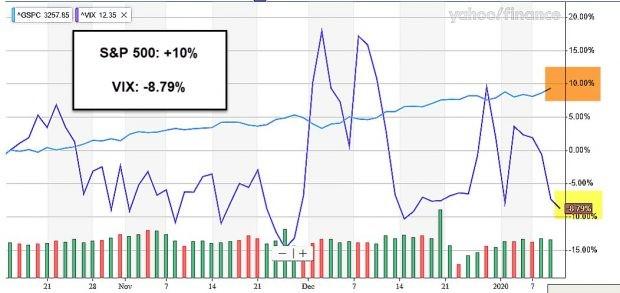 Bullish S&P 500 and VIX Comparison Chart
