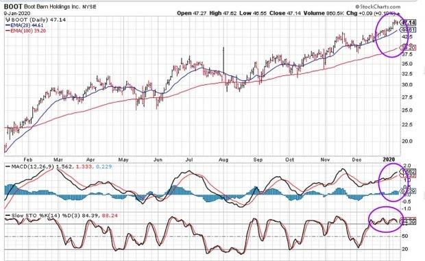 BOOT: Bullish Chart