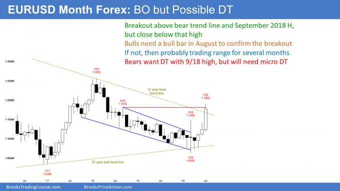 EURUSD Forex monthly candlestick chart with breakout to 52 week high