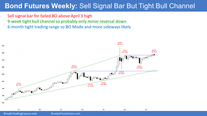 Bond futures weekly candlestick chart has sell signal bar but in tight bull channel