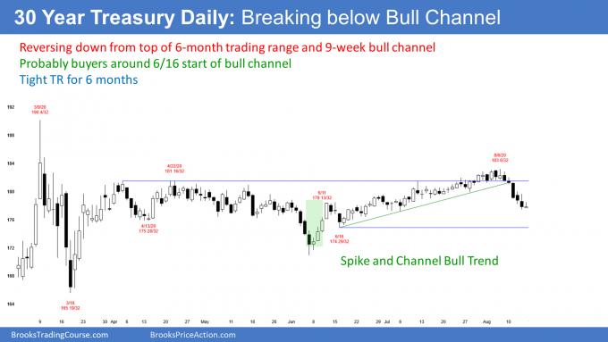 Treasury bond futures daily candlestick chart breaking below bull trend line