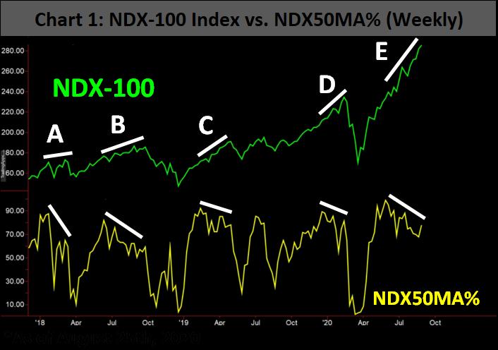 ndx 100