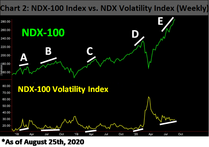 ndx volatility