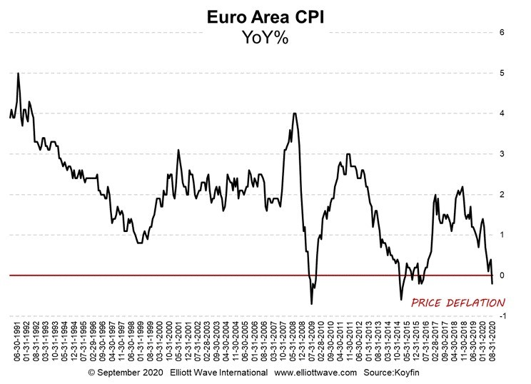 Euro Area CPI YoY%