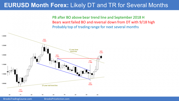 EURUSD Forex monthly candlestick chart has double top