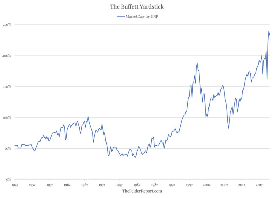 buffett yardstick