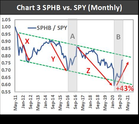 spbh vs spy