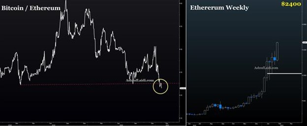 Memes Fades, Ethereum Rocks, USD Stays Firm - Ethererum Bitcoin Feb 3 2021 (Chart 1)