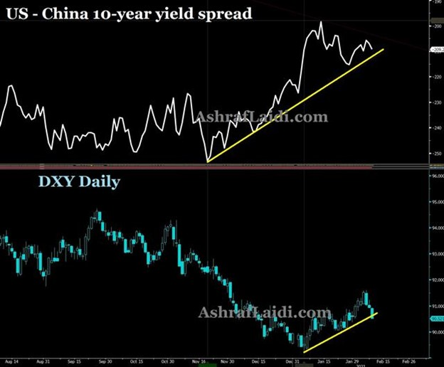 GBP Party & China Yield Spread - Us China 10 Yr Spread Feb 9 2021 (Chart 1)