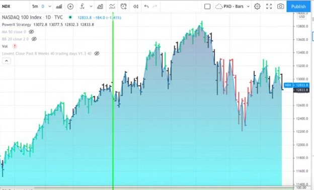 NDX - Why 90% Of Traders Lose Money - Top Trading Mistakes To Avoid