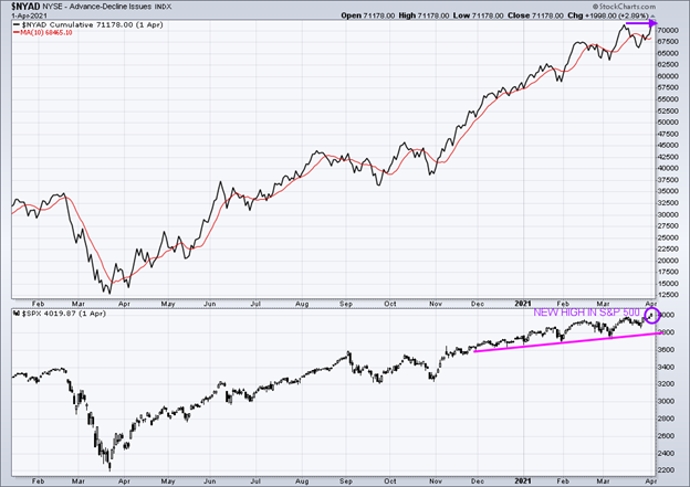 New York Stock Exchange Advance-Decline Line Top and S&P 500 Index Bottom