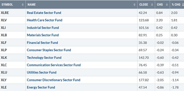 S&P SPDR SECTOR ETFs SUMMARY