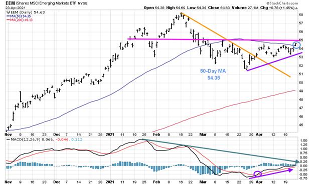 Figure 11: Speculative Buy iShares Emerging Markets (EEM) 04/26/21