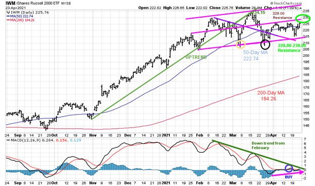 Figure 7: Daily iShares Russell 2000 (IWM) Price (Top) and 12-26-9 MACD (Bottom)
