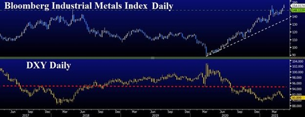Industrial Metals Breaks Out - Metals Usd Apr 27 2021 (Chart 1)