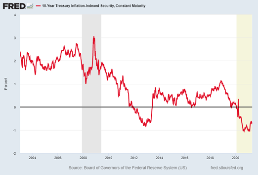 Treasury Inflation Protected Securities