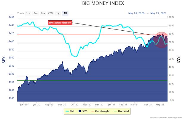 big money index brace for more stock market volatility