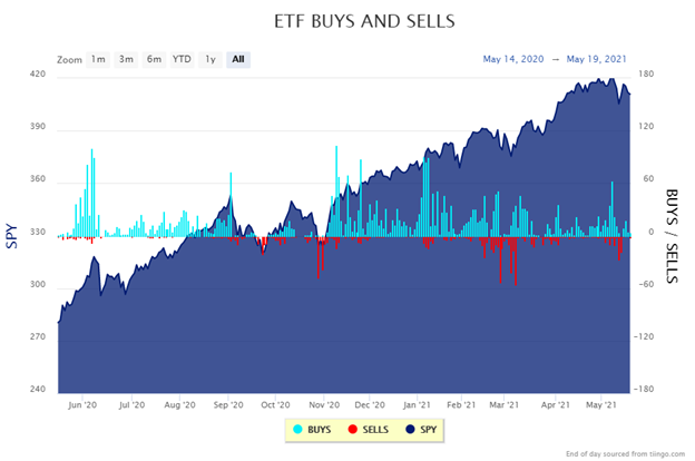 ETF trading is muted