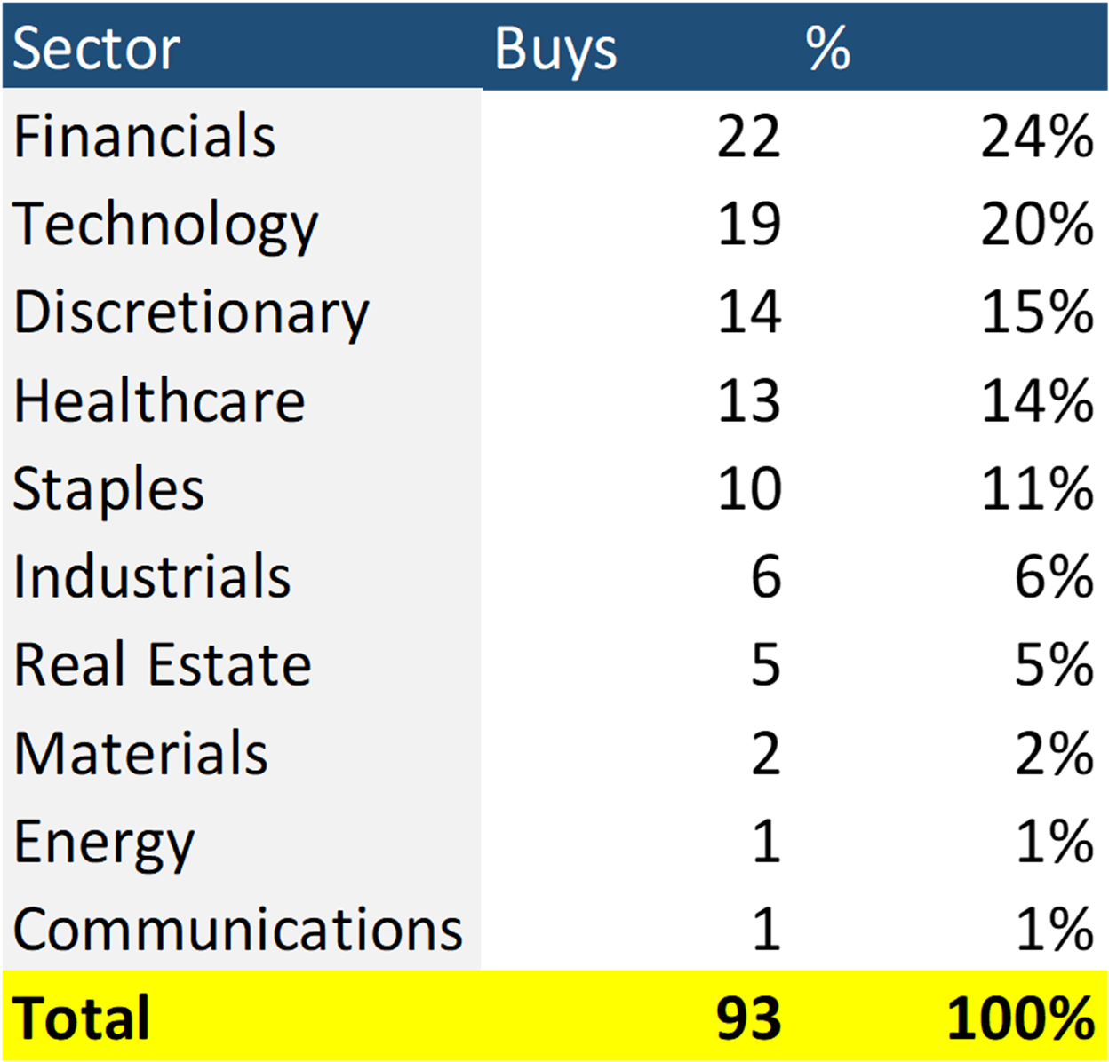buying under the surface in growth stocks