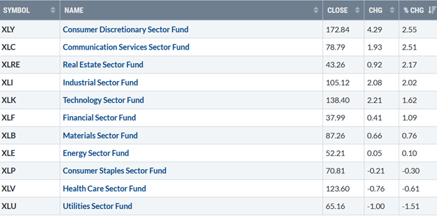 S&P SPDR Sector ETFs Performance Summary