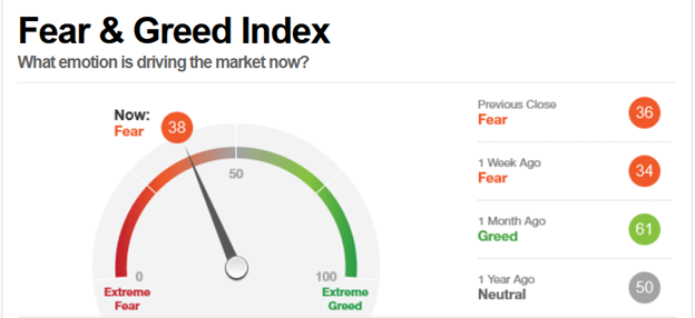 Figure 4: CNN Fear and Greed Index