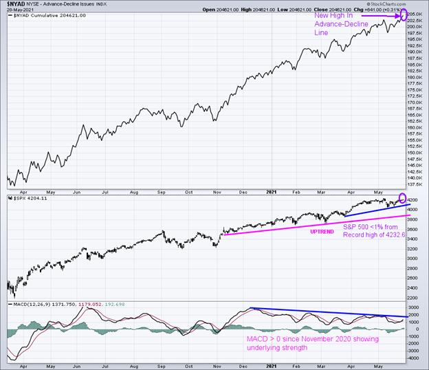 Figure 6: New York Stock Exchange Advance-Decline Line Top and S&P 500