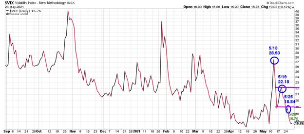 Figure 7: CBOE Volatility Index (VIX)