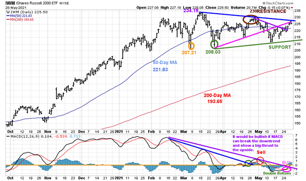 Figure 8: Daily iShares Russell 2000 (IWM) Price (Top) and 12-26-9 MACD (Bottom)