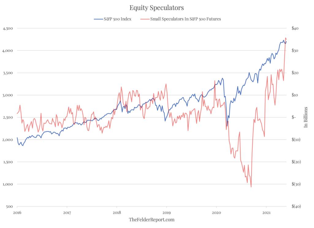 equity speculators
