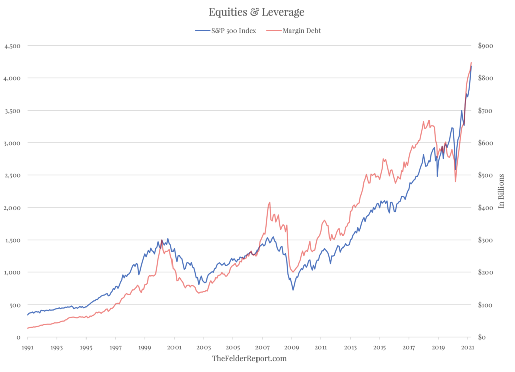 equities and leverage