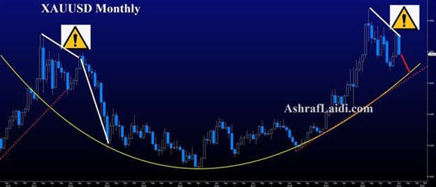 Fed Shift Boosts Dollar, Yen Holds - Gold Monthly June 17 2021 (Chart 1)