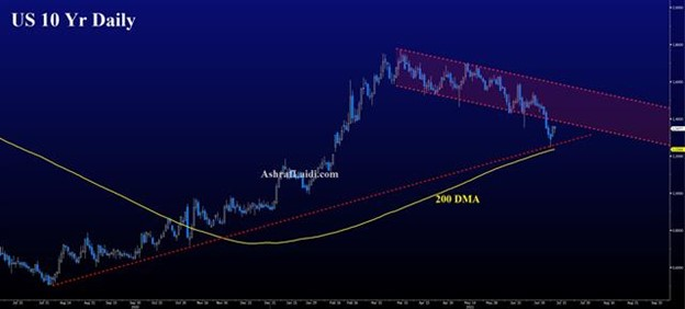 New Supply is Coming Home - Us 10 Yr Yield Jul 12 2021 (Chart 1)