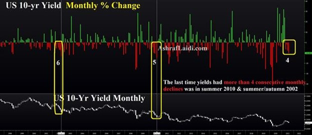 Precarious Positions - 10 Yr Yield Monthly Changes Jul 16 2021 (Chart 1)