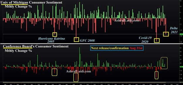 The Illusion of Certainty - Umich Vs Conf Board Aug 16 2021 (Chart 1)