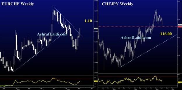 Swiss Mess - Eurchf Chfjpy Sep 17 2021 (Chart 1)