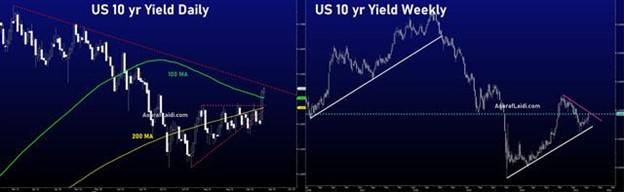 Yields Make a Break - Us 10 Yr D W (Chart 1)