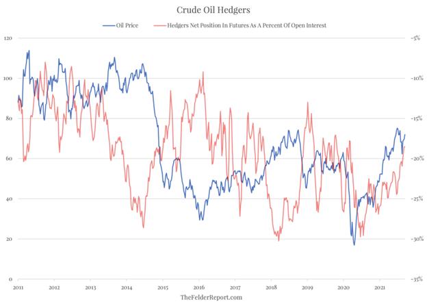 crude hedgers