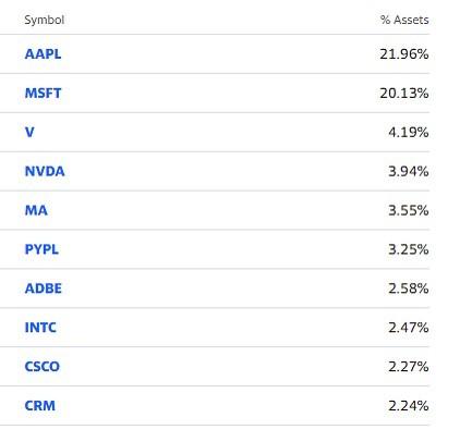 XLK: Top Holdings as of May, 2021