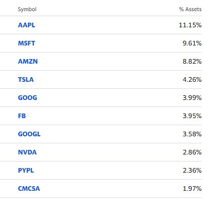 QQQ: Top Holdings as of 5/2021