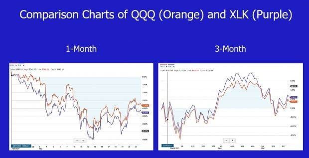 QQQ-XLK Comparison Charts