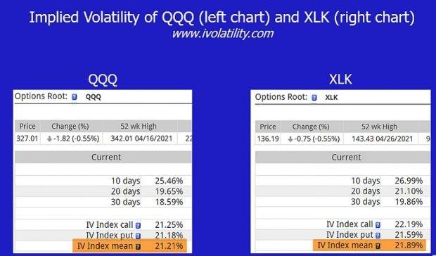 QQQ and XLK Implied Volatility Stats