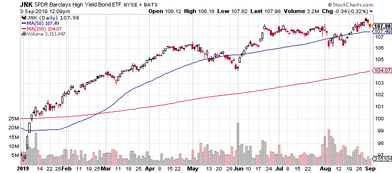 Barclays High Yield Bond  ETF (JNK)