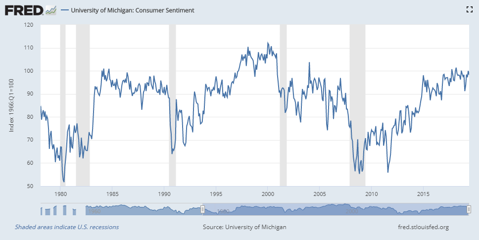 University of Michigan's Consumer Sentiment Index