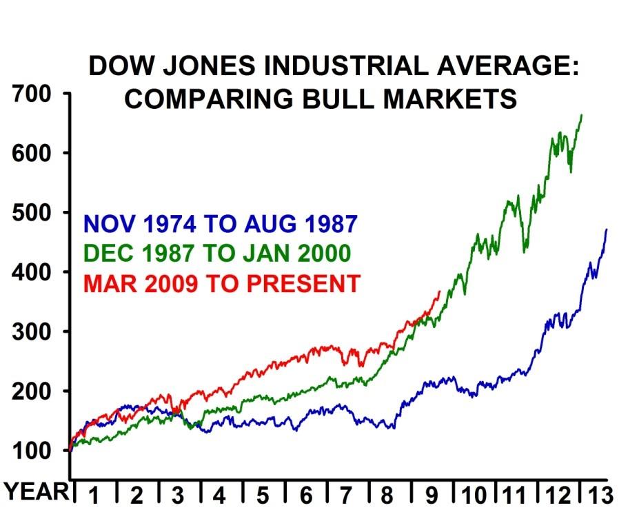 dow 3 bull markets