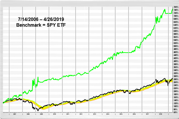 Benchmark SPY ETF