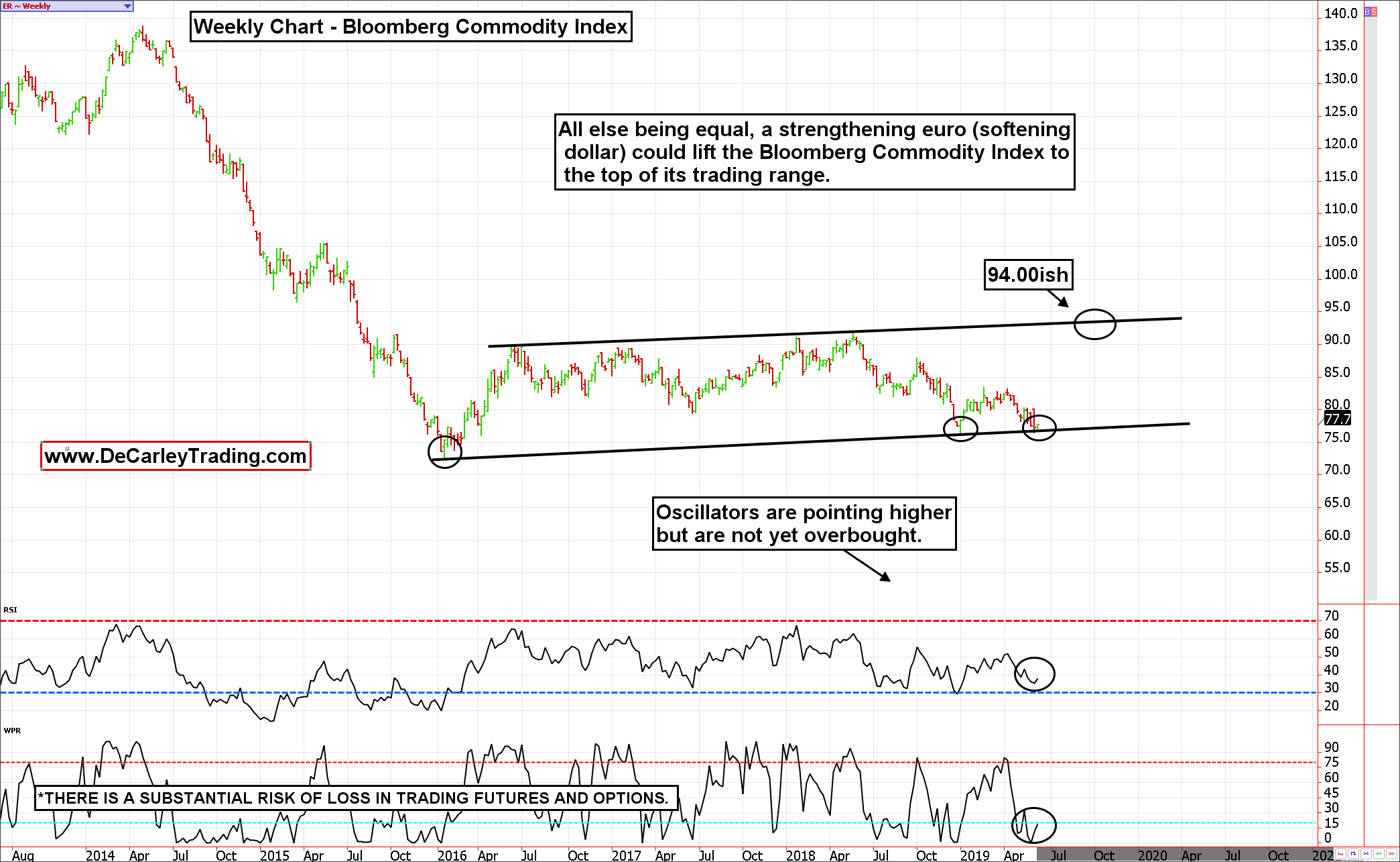 weekly commodity chart