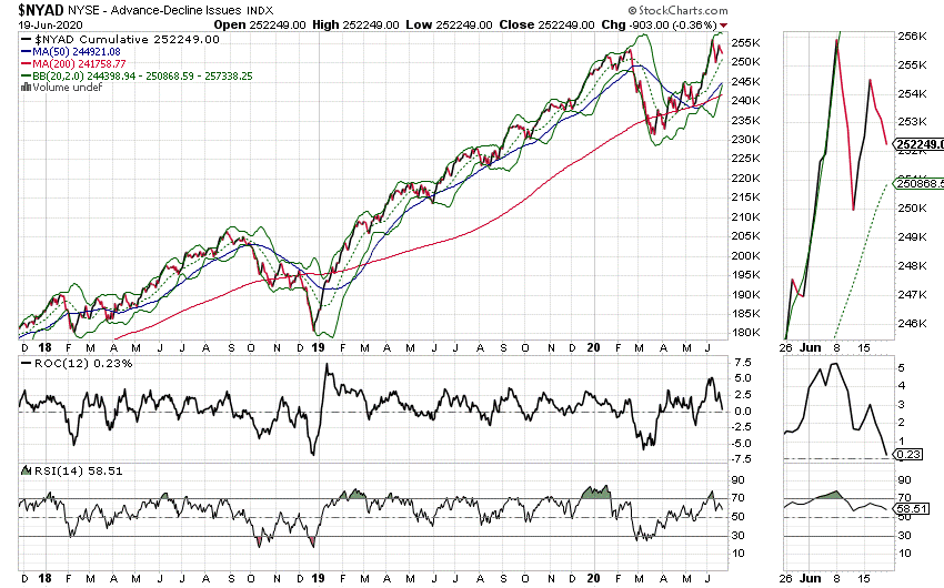 $NYAD NYSE stock chart