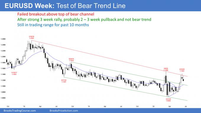EURUSD Week chart